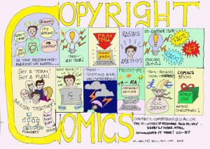 The image is a comic by Marion Kelt which succinctly illustrates the process of developing the Copyright Advisor in 11 colourful panels